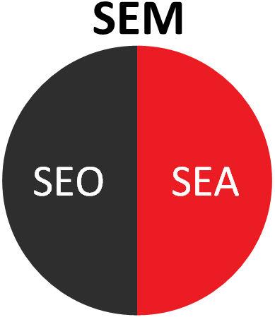 SEM består af SEO og SEA